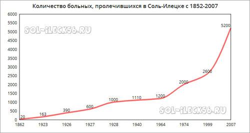 Количество больных, пролечившихся в Санатории с 1852-2007